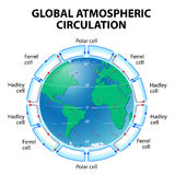 Circulation of Atmosphere. Global circulation patterns or Hadley-Ferrel Model Stock Photography