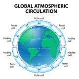 Cirkulation av atmosfär Arkivbild