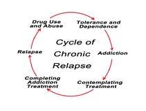 Cirkulering av det kroniska ?terfallet vektor illustrationer