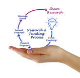 Cirkulering för forskningfinansieringliv arkivbild