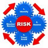 Cirkulering för säkerhetsriskledningsmodell Arkivfoto