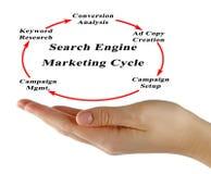 Cirkulering för sökandemotormarknadsföring arkivbild