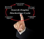 Cirkulering för sökandemotormarknadsföring arkivfoto