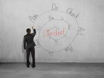Cirkulering för teckning PDCA på väggen fotografering för bildbyråer