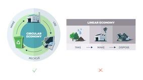 Cirkulär vs Linjär ekonomi Royaltyfria Bilder