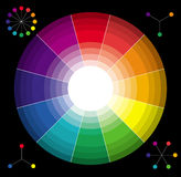 Classic color wheel Stock Images