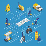 Cleaning Service Isometric Flowchart. With workers, detergents, machine equipment, washing of windows on blue background vector illustration Royalty Free Stock Photography