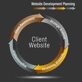 Client Website Development Planning Wheel Chart. An image of a Client Website Development Planning Wheel Chart Royalty Free Stock Photo