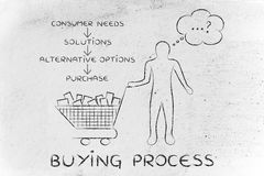 Cliente con il carrello che sceglie che cosa comprare, processo d'acquisto Immagini Stock
