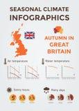 Clima estacional Infographics Temperatura del tiempo, del aire y del agua, Sunny Hours y días lluviosos Otoño en Gran Bretaña Fotografía de archivo libre de regalías