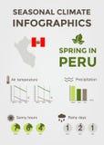 Clima estacional Infographics Temperatura del tiempo, del aire y del agua, Sunny Hours y días lluviosos Primavera en Perú Fotos de archivo