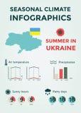 Clima estacional Infographics Temperatura del tiempo, del aire y del agua, Sunny Hours y días lluviosos Verano en Ucrania Imágenes de archivo libres de regalías