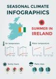 Clima stagionale Infographics Temperatura dell'acqua del tempo, dell'aria e, Sunny Hours e giorni piovosi Estate in Irlanda Immagini Stock