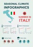 Clima stagionale Infographics Temperatura dell'acqua del tempo, dell'aria e, Sunny Hours e giorni piovosi Estate in Italia Fotografia Stock Libera da Diritti