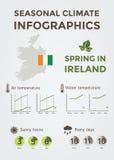 Clima stagionale Infographics Temperatura dell'acqua del tempo, dell'aria e, Sunny Hours e giorni piovosi Sorgente in Irlanda Fotografia Stock