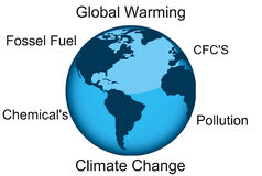 Climate change concept Stock Photos