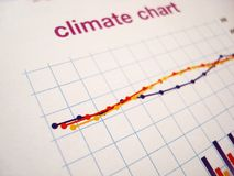 Climate changes chart. With color scales Royalty Free Stock Images