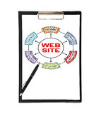 Clipboard with web site Royalty Free Stock Photography