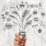 Close up of hand drawing  business strategy Royalty Free Stock Photos