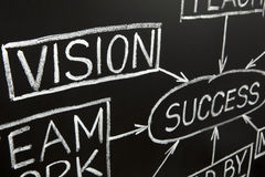 Closeup image of Vision flow chart on a blackboard. Closeup image of 'Vision' flow chart made with white chalk on a blackboard Royalty Free Stock Photos