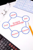 Closeup of project methodology loop Stock Photos