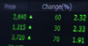 Stock market information on LED display. Closeup of stock market or stock exchange information on the LED display concept. Shot in 4k resolution stock footage