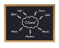 Cloud. Royalty Free Stock Photos