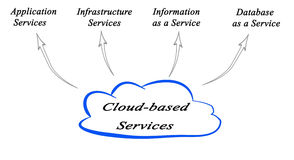 Cloud-based Services. Diagram of Cloud-based Services royalty free illustration
