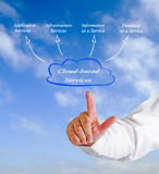 Cloud-based Services. Presenting diagram of Cloud-based Services Stock Image