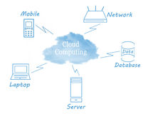 Cloud computing. Concept with technology around the cloud Icons were had drawn