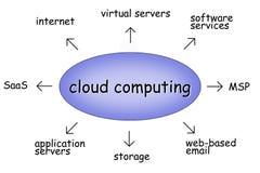 Cloud computing. Illustration diagram showing keywords around cloud computing Stock Photography
