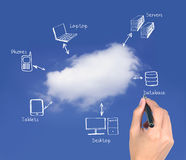 Cloud computing. Hand writing cloud computing network diagram Stock Images