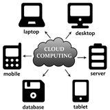 Cloud computing. Powerful information and communication work potential through the use of cloud computing technology Royalty Free Stock Photography