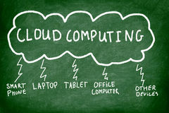 Cloud computing. Explained on chalkboard showing connections between the cloud, laptop, pc, tablet computer, smart phone etc Stock Photography