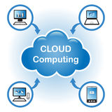 Cloud Computing. Concept. Client computers communicating with resources located in the cloud Royalty Free Stock Photography