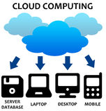 Cloud computing. Concept image of cloud computing and possible applications Stock Photography