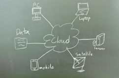 Cloud computing. Concept on blackboard Royalty Free Stock Photos