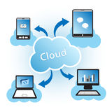 """Cloud Computing. Concept design. Devices connected to the """"cloud Royalty Free Stock Image"""