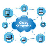 """Cloud Computing. Concept. Client computers communicating with resources located in the """"cloud Royalty Free Stock Photos"""