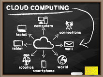 Cloud computing background. For web Stock Images
