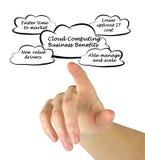 Cloud Computing Business Benefits Royalty Free Stock Photo