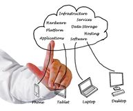 Cloud computing clients Royalty Free Stock Image
