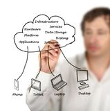 Cloud computing clients. Man presenting Cloud computing clients stock photo