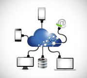 Cloud computing computer network illustration Stock Image