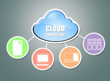 Cloud computing. And computer networking concept Royalty Free Stock Images