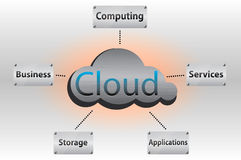 Cloud computing concept. Brushed metal cloud with the basic identifiers of the cloud computing concept stock illustration