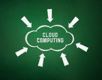Cloud Computing Concept. Conceptual picture on cloud computing theme. Drawing on textured background Royalty Free Stock Photo