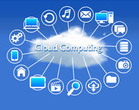 Cloud Computing concept. Client computers communicating with resources located in the cloud