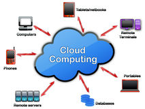 Cloud computing concept. Cloud computing diagram in web 2 look with all devices communicating with cloud resource Royalty Free Stock Images