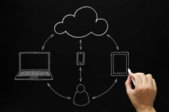 Cloud Computing Concept Blackboard. Male hand drawing Cloud Computing concept with white chalk on a blackboard Royalty Free Stock Photos